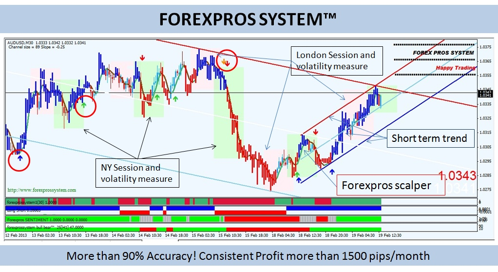 Forexpros brokers